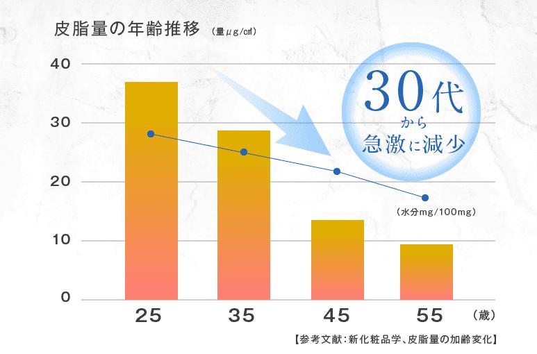 皮脂量の推移グラフ画像