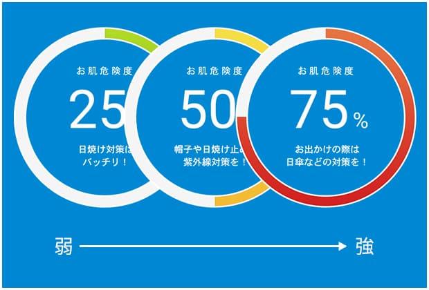 ネスレUV予報のアプリのイメージ画像