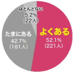 アクネグラフ2