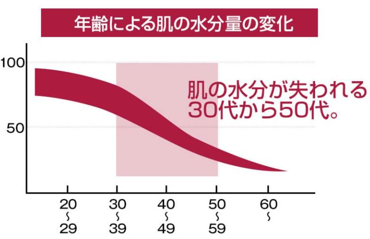 花想容グラフ