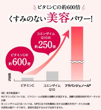 フラビア グラフ01
